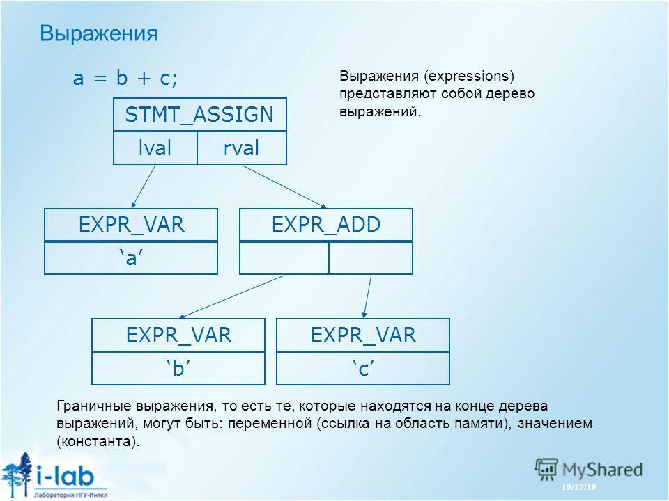 10/17/10 Выражения a = b + c; STMT_ASSIGN lvalrval EXPR_VAR a EXPR_ADDEXPR_VAR b c Выражения (expressions) представляют собой дерево выражений. Граничные выражения, то есть те, которые находятся на конце дерева выражений, могут быть: переменной (ссыл