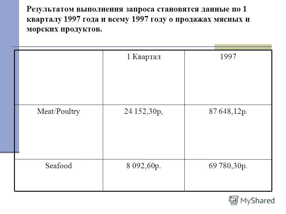 Результатом выполнения запроса становятся данные по 1 кварталу 1997 года и всему 1997 году о продажах мясных и морских продуктов. 69 780,30р.8 092,60р.Seafood 87 648,12р.24 152,30p,Meat/Poultry 19971 Квартал
