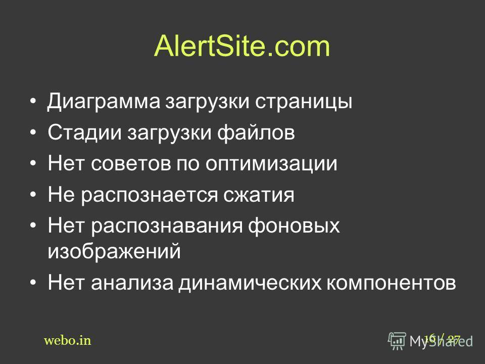 AlertSite.com 16 / 27 webo.in Диаграмма загрузки страницы Стадии загрузки файлов Нет советов по оптимизации Не распознается сжатия Нет распознавания фоновых изображений Нет анализа динамических компонентов
