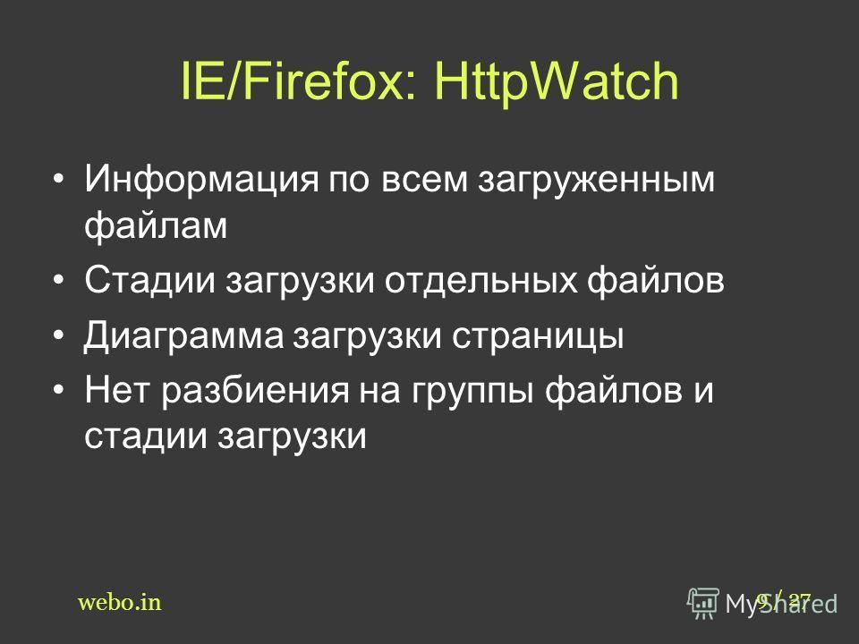 IE/Firefox: HttpWatch 9 / 27 webo.in Информация по всем загруженным файлам Стадии загрузки отдельных файлов Диаграмма загрузки страницы Нет разбиения на группы файлов и стадии загрузки