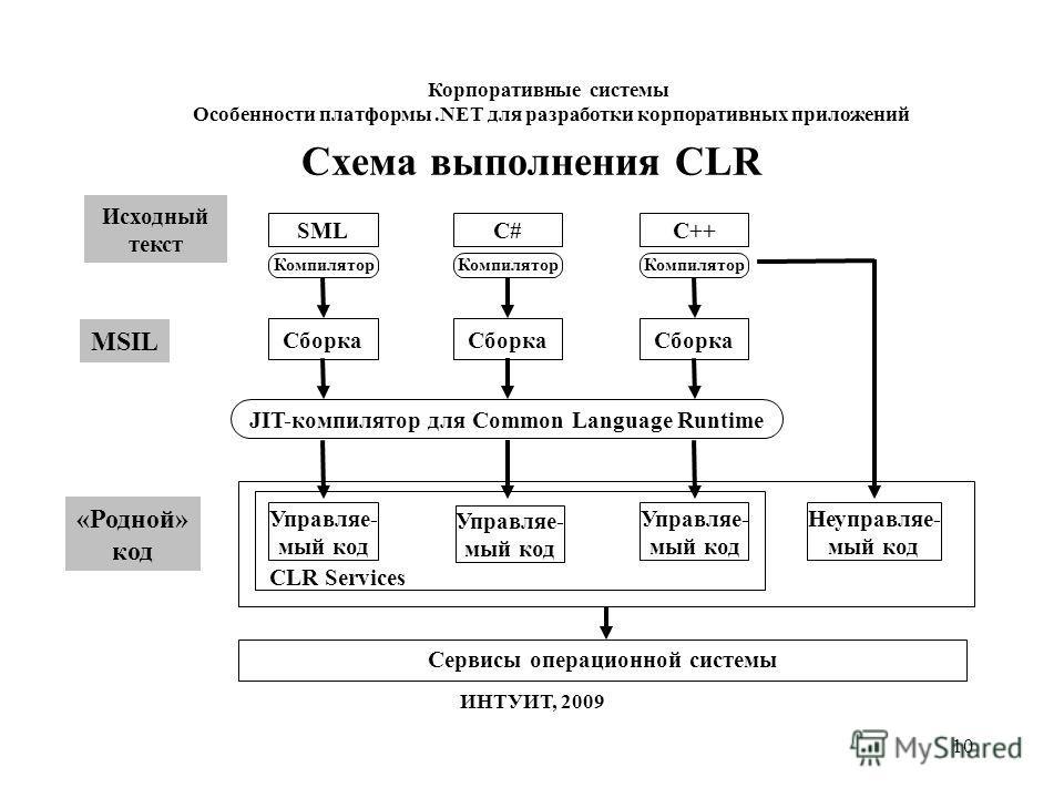 10 Схема выполнения CLR SML Исходный текст Компилятор C++C# Сборка Сервисы операционной системы MSIL JIT-компилятор для Common Language Runtime Компилятор «Родной» код Управляе- мый код Управляе- мый код Управляе- мый код Неуправляе- мый код CLR Serv