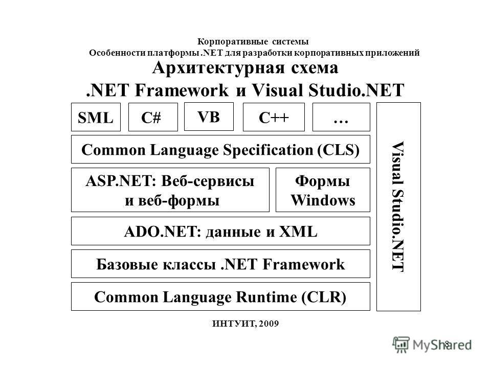 8 Common Language Specification (CLS) Common Language Runtime (CLR) SMLC# VB ASP.NET: Веб-сервисы и веб-формы C++… Формы Windows Базовые классы.NET Framework ADO.NET: данные и XML Visual Studio.NET Архитектурная схема.NET Framework и Visual Studio.NE