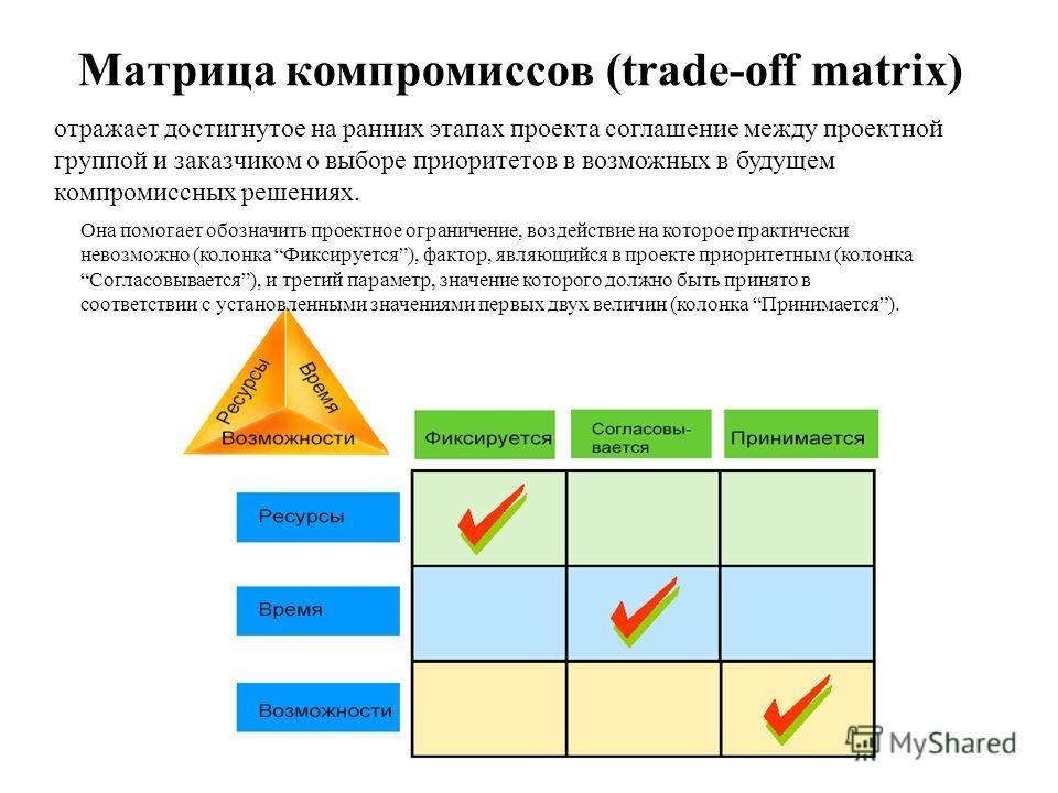 Матрица компромиссов (trade-off matrix) отражает достигнутое на ранних этапах проекта соглашение между проектной группой и заказчиком о выборе приоритетов в возможных в будущем компромиссных решениях. Она помогает обозначить проектное ограничение, во