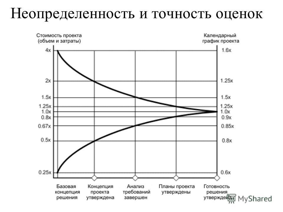 Неопределенность и точность оценок