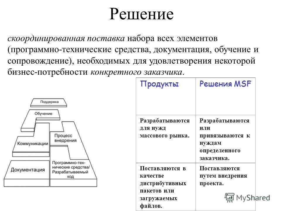 Решение скоординированная поставка набора всех элементов (программно-технические средства, документация, обучение и сопровождение), необходимых для удовлетворения некоторой бизнес потребности конкретного заказчика. Продукты Решения MSF Разрабатываютс