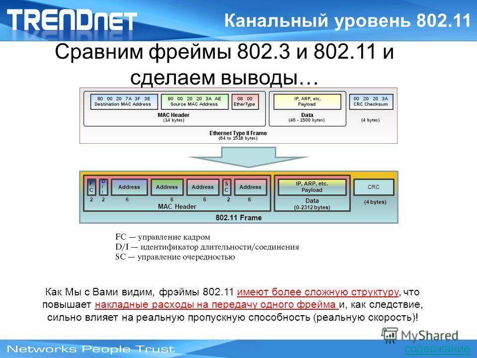 4 (4 bytes) 802.11 Frame 2 2 6 6 6 2 6 MAC Header Address Data (0-2312 bytes) IP, ARP, etc. Payload CRC FCFC D/ID/I SCSC Address Канальный уровень 802.11 Как Мы с Вами видим, фрэймы 802.11 имеют более сложную структуру, что повышает накладные расходы