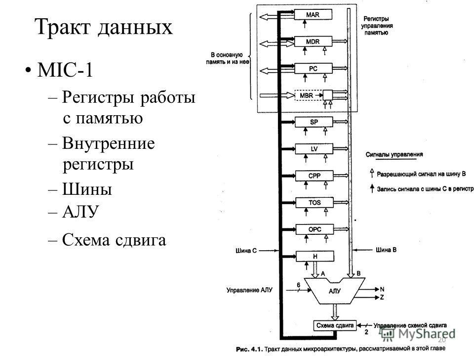 Тракт данных MIC-1 – Регистры работы с памятью – Внутренние регистры – Шины – АЛУ – Схема сдвига 20