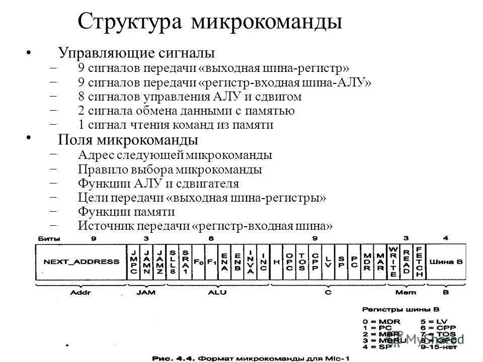Структура микрокоманды –––––––––––––––––––––– Управляющие сигналы 9 сигналов передачи «выходная шина-регистр» 9 сигналов передачи «регистр-входная шина-АЛУ» 8 сигналов управления АЛУ и сдвигом 2 сигнала обмена данными с памятью 1 сигнал чтения команд