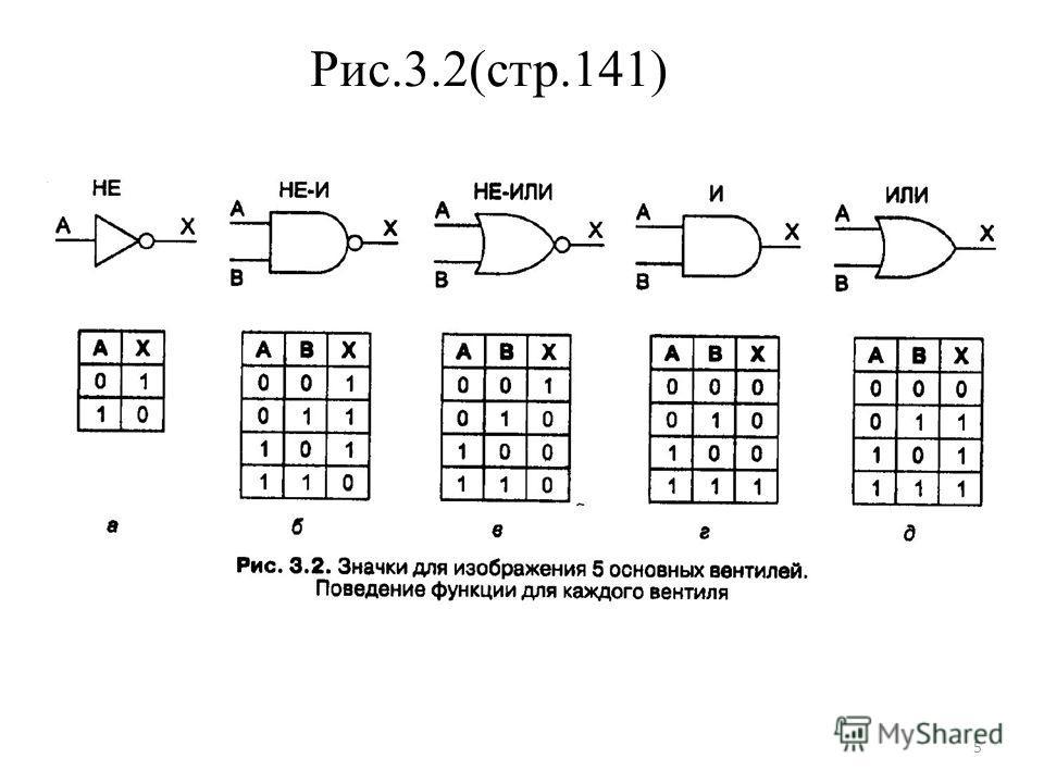 Рис.3.2(стр.141) 5