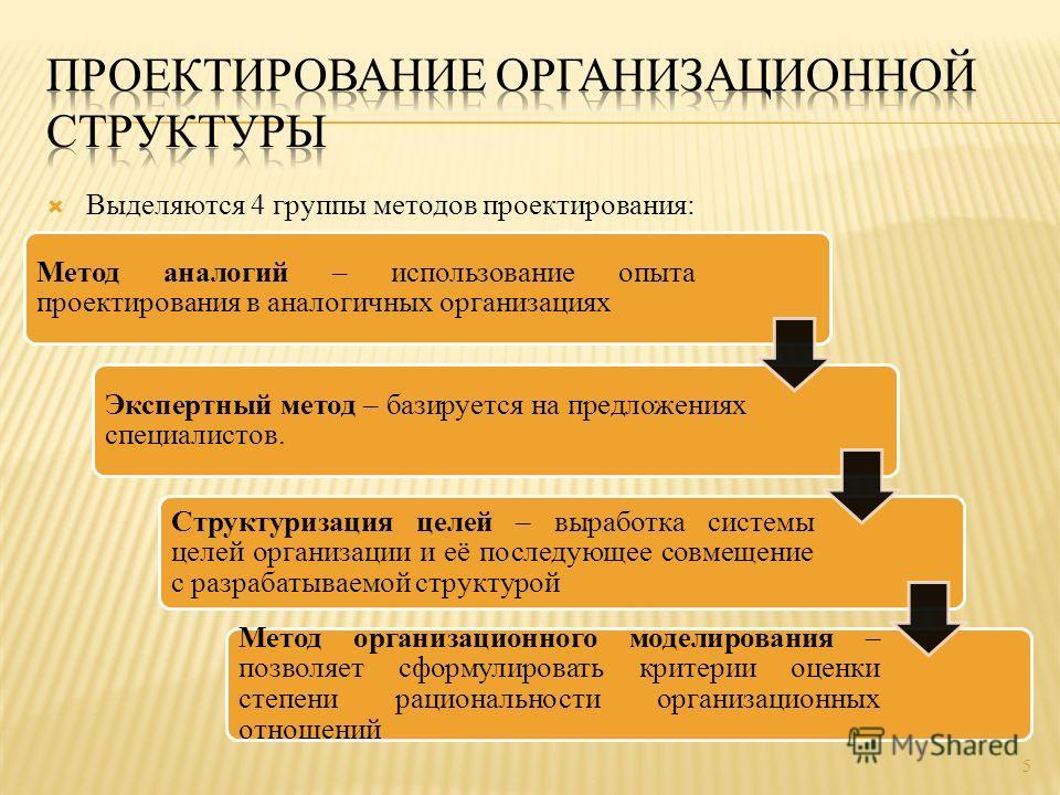 Выделяются 4 группы методов проектирования: 5 Метод аналогий – использование опыта проектирования в аналогичных организациях Экспертный метод – базируется на предложениях специалистов. Структуризация целей – выработка системы целей организации и её п