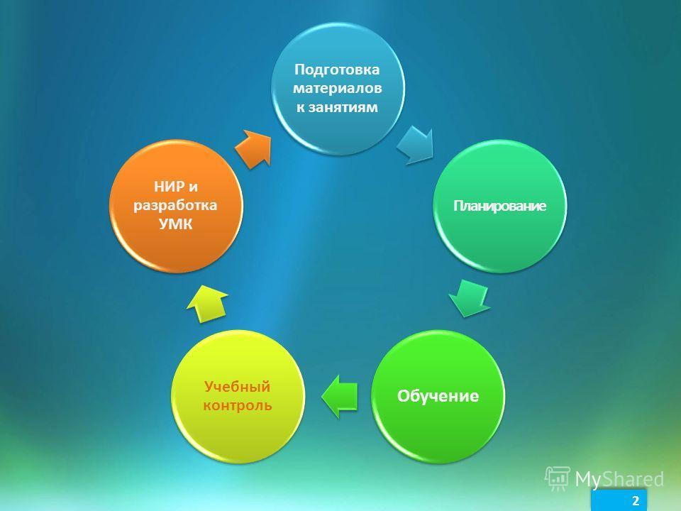 2 2 Подготовка материалов к занятиям Планирование Обучение Учебный контроль НИР и разработка УМК