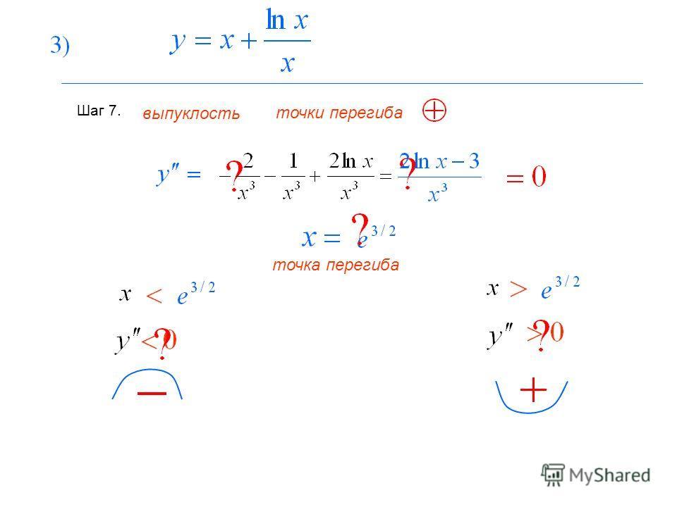 Шаг 7. выпуклость точки перегиба точка перегиба