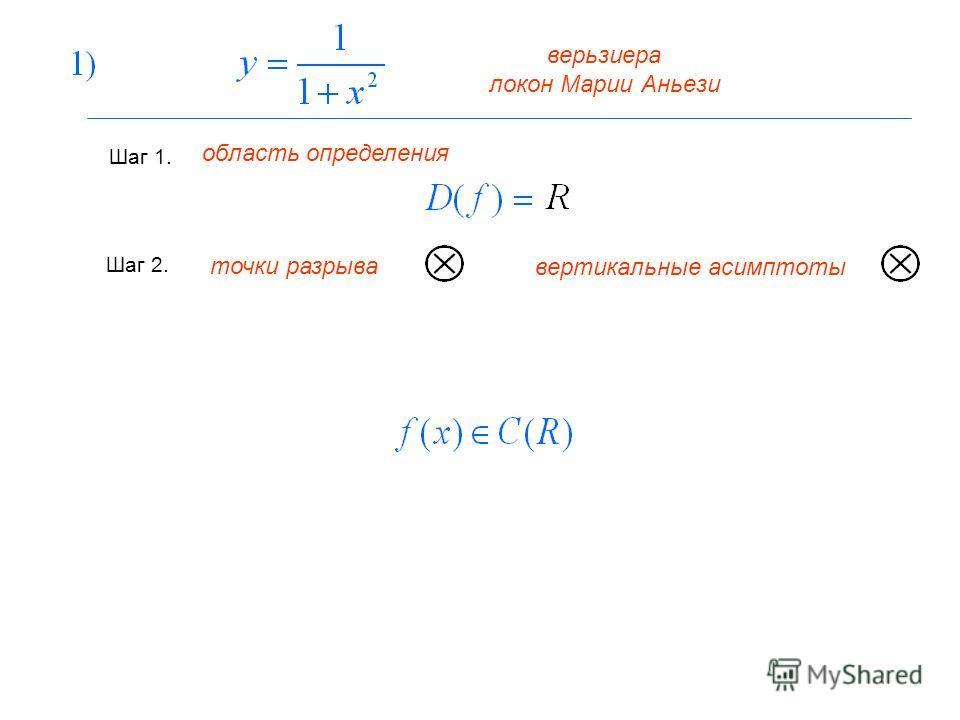 верьзиера локон Марии Аньези Шаг 1. Шаг 2. точки разрыва вертикальные асимптоты область определения