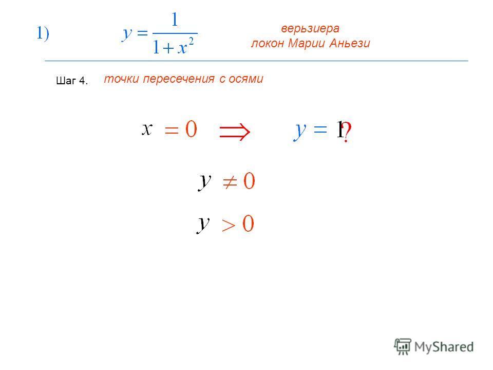 верьзиера локон Марии Аньези Шаг 4. точки пересечения с осями
