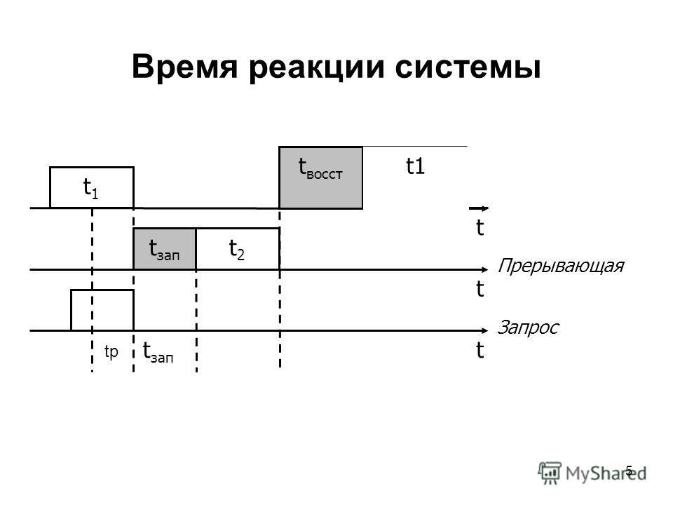 5 Время реакции системы t t t Прерывающая Запрос t зап t1t1 t2t2 t восст t1 t зап t1 tр