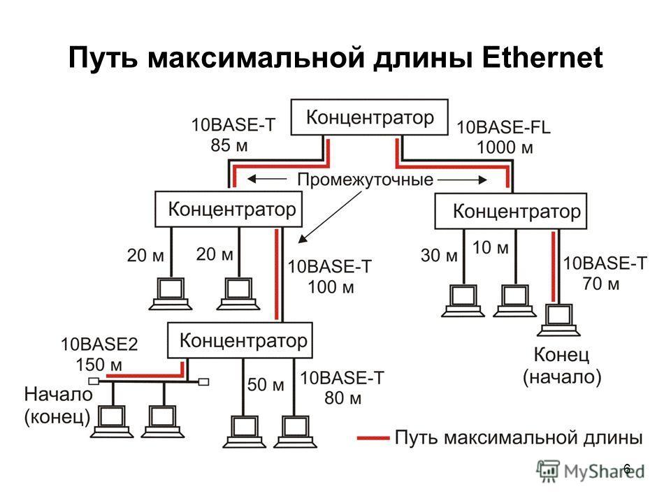 6 Путь максимальной длины Ethernet