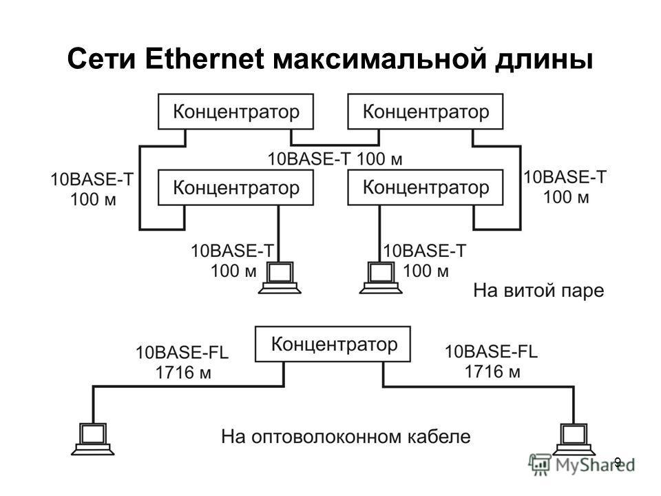 9 Сети Ethernet максимальной длины