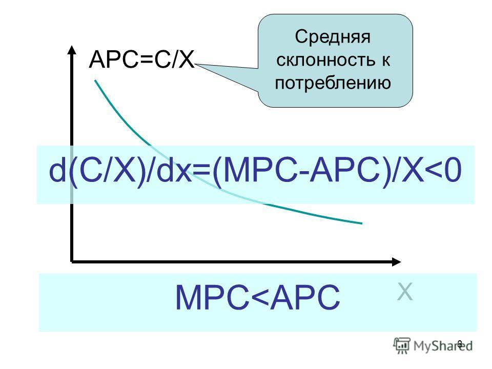 8 APC=C/X X Средняя склонность к потреблению d(C/X)/dx=(MPC-APC)/X
