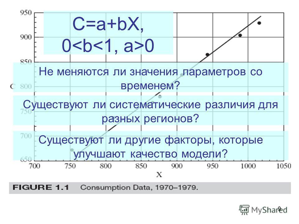 9 C=a+bX, 0 Не меняются ли значения параметров со временем? Существуют ли систематические различия для разных регионов? Существуют ли другие факторы, которые улучшают качество модели?
