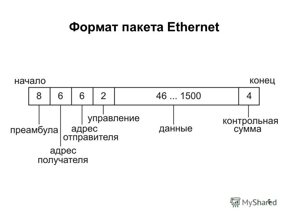 5 Формат пакета Ethernet