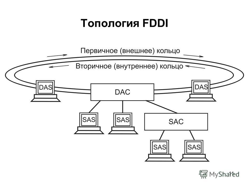 11 Топология FDDI