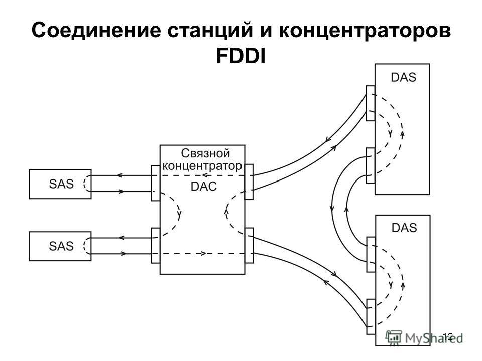 12 Соединение станций и концентраторов FDDI