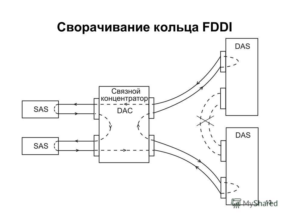 13 Сворачивание кольца FDDI