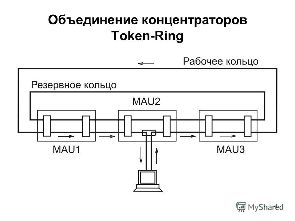 4 Объединение концентраторов Token-Ring