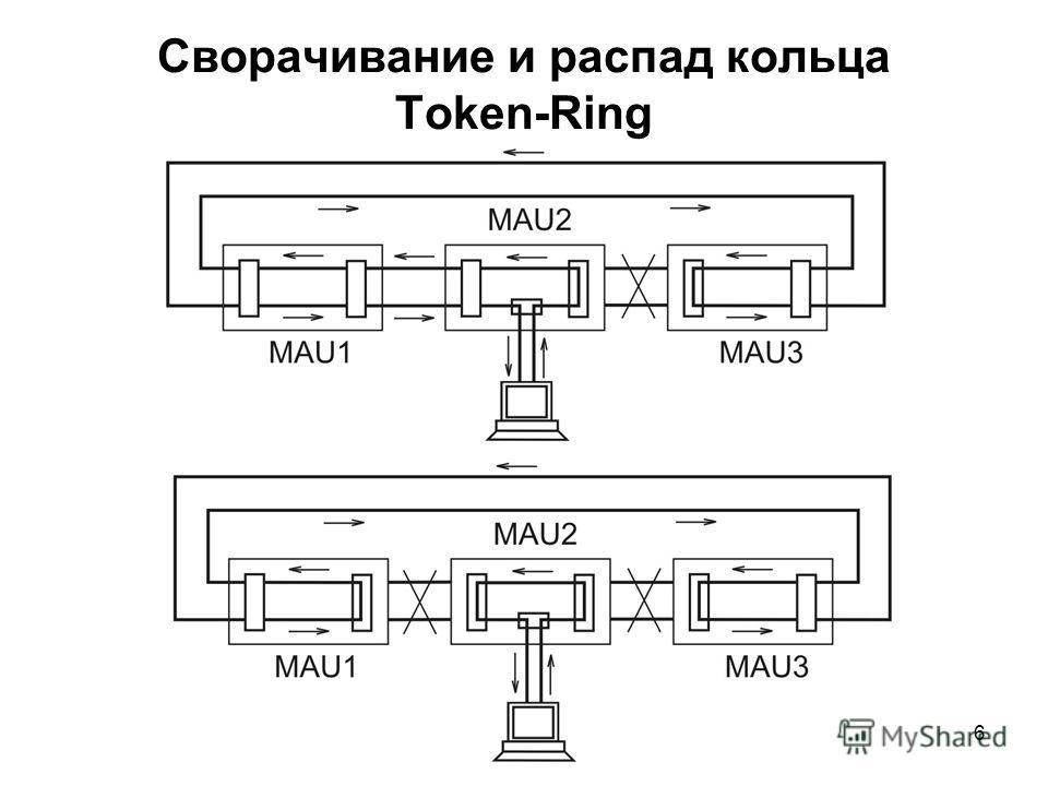 6 Сворачивание и распад кольца Token-Ring
