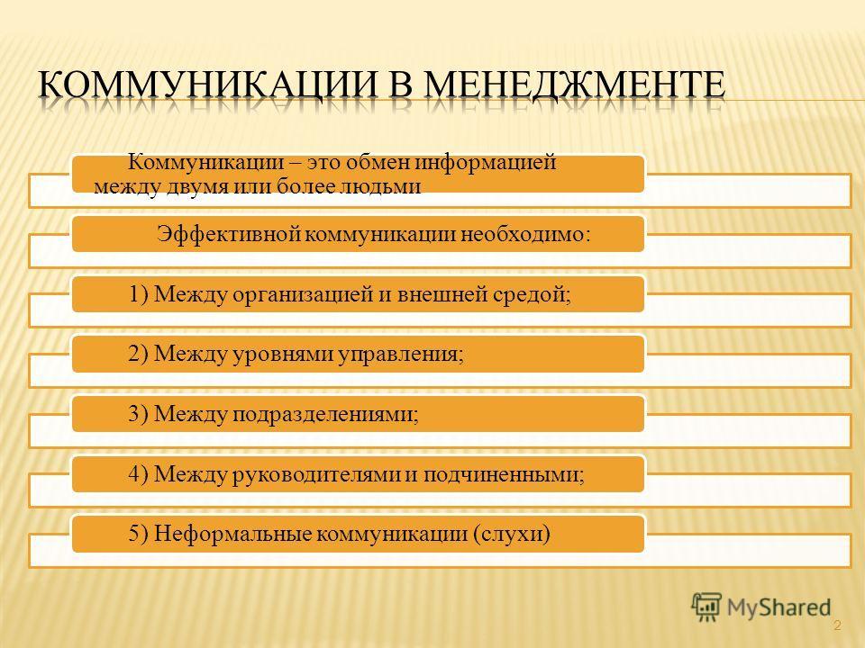 Коммуникации – это обмен информацией между двумя или более людьми Эффективной коммуникации необходимо:1) Между организацией и внешней средой;2) Между уровнями управления;3) Между подразделениями;4) Между руководителями и подчиненными;5) Неформальные