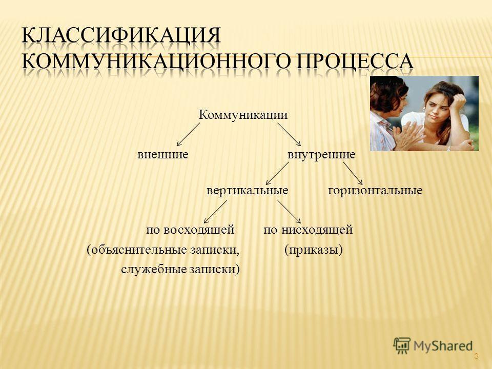 Коммуникации внешние внутренние вертикальные горизонтальные по восходящей по нисходящей (объяснительные записки, (приказы) служебные записки) 3
