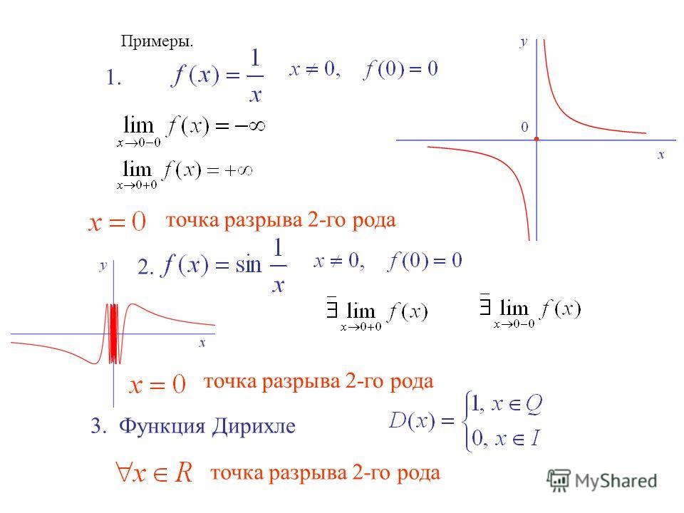 Примеры. точка разрыва 2-го рода 1. 2. 3. Функция Дирихле точка разрыва 2-го рода