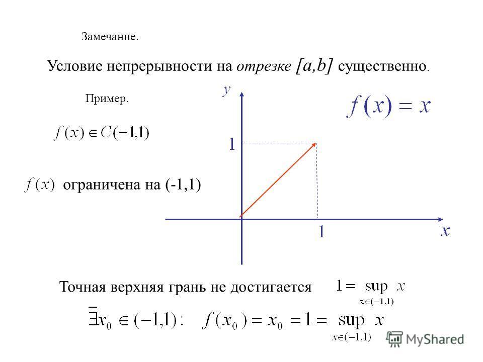 Замечание. Условие непрерывности на отрезке [a,b] существенно. Пример. ограничена на (-1,1) Точная верхняя грань не достигается