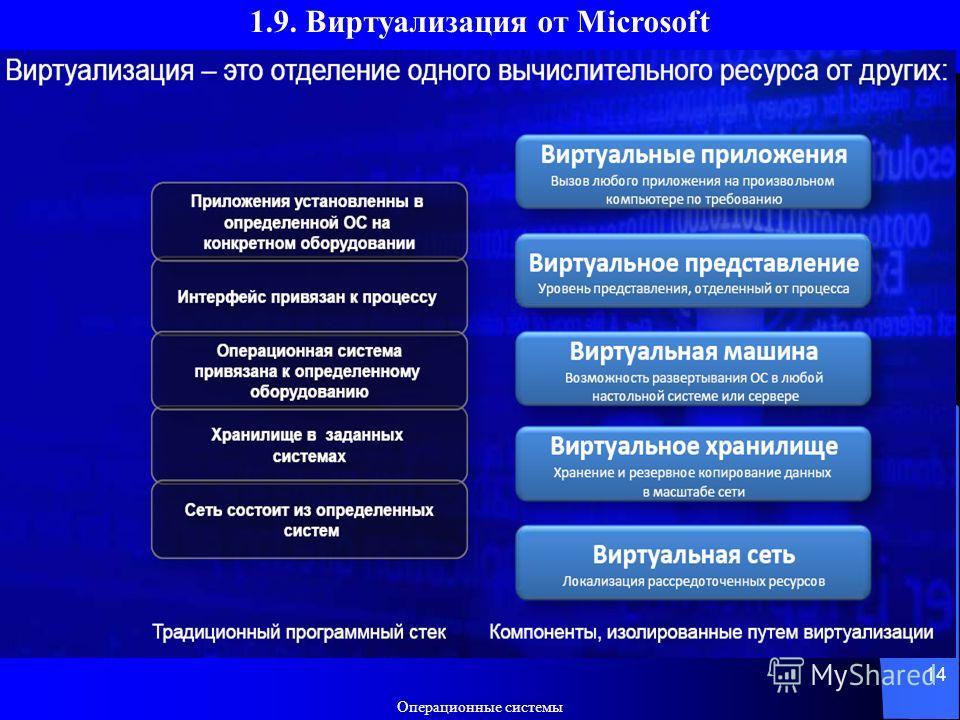 Операционные системы 14 1.9. Виртуализация от Microsoft
