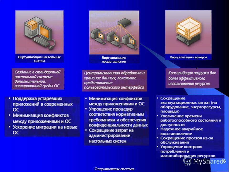 Операционные системы 16