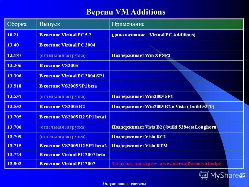 Операционные системы 22 Версии VM Additions СборкаВыпускПримечание 10.21В составе Virtual PC 5.2(дано название – Virtual PC Additions) 13.40В составе Virtual PC 2004 13.187(отдельная загрузка)Поддерживает Win XP SP2 13.206В составе VS2005 13.306В сос