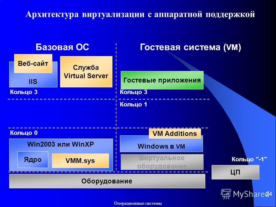 Операционные системы 24 Win2003 или WinXP Ядро VMM.sys Кольцо 0 Оборудование Базовая ОСГостевая система ( VM ) Кольцо 1 Кольцо 3 Windows в VM VM Additions Гостевые приложения Кольцо 3 Служба Virtual Server IIS Веб-сайт Виртуальное оборудование ЦП Кол
