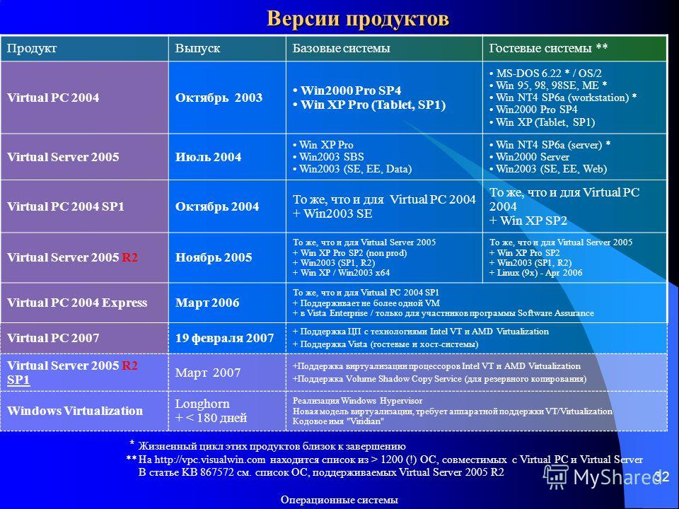 Операционные системы 32 Версии продуктов ПродуктВыпускБазовые системыГостевые системы ** Virtual PC 2004Октябрь 2003 Win2000 Pro SP4 Win XP Pro (Tablet, SP1) MS-DOS 6.22 * / OS/2 Win 95, 98, 98SE, ME * Win NT4 SP6a (workstation) * Win2000 Pro SP4 Win