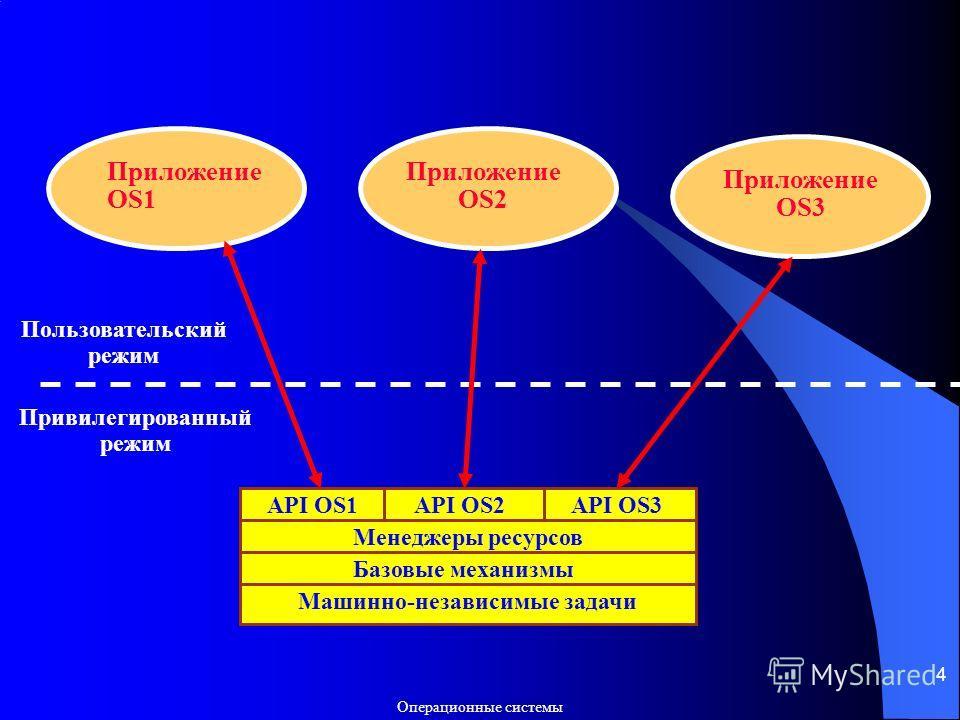 Операционные системы 4 API OS2 Менеджеры ресурсов Базовые механизмы Машинно-независимые задачи API OS1API OS3 Приложение OS1 Приложение OS2 Приложение OS3 Пользовательский режим Привилегированный режим