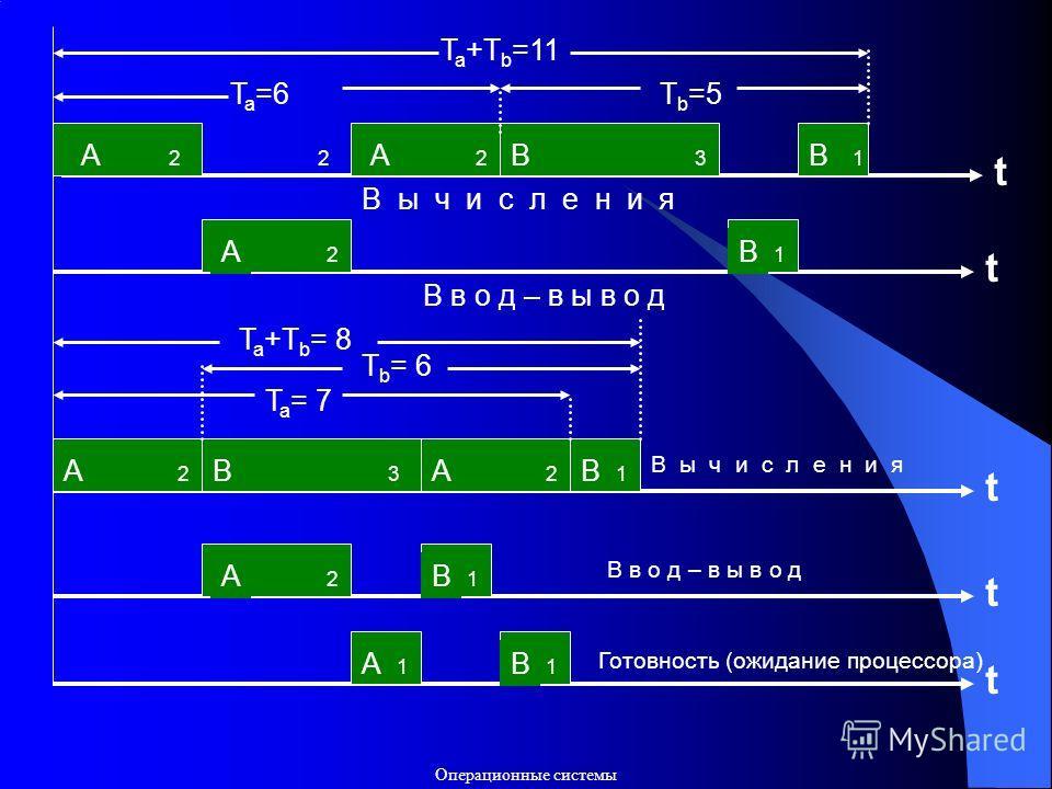 Операционные системы t t A 222 AB 3 B 1 T a =6T b =5 T a +T b =11 В ы ч и с л е н и я A 2 B 1 В в о д – в ы в о д t A 2 B 3 A 2 B 1 T a = 7 T b = 6 T a +T b = 8 В ы ч и с л е н и я t A 2 B 1 t A 1 B 1 В в о д – в ы в о д Готовность (ожидание процессо