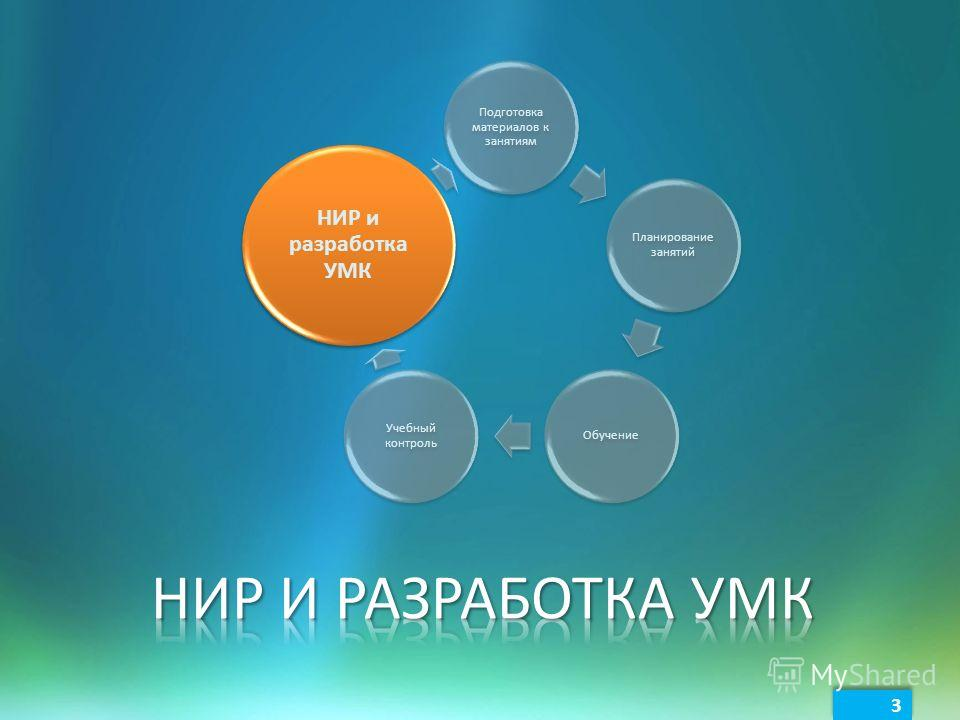 3 3 Подготовка материалов к занятиям Планирование занятий Обучение Учебный контроль НИР и разработка УМК