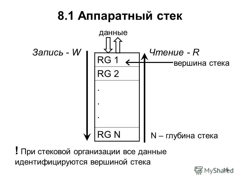 15 8.1 Аппаратный стек RG 1 RG 2...... RG N Запись - W данные вершина стека N – глубина стека Чтение - R ! При стековой организации все данные идентифицируются вершиной стека
