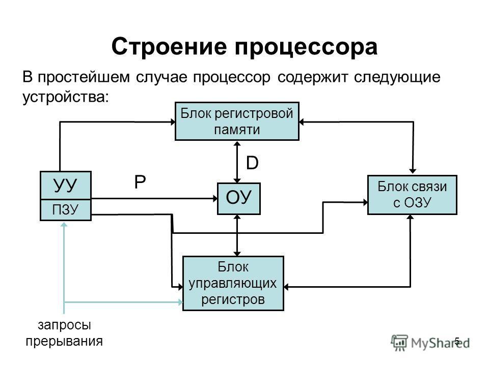 5 Строение процессора В простейшем случае процессор содержит следующие устройства: Блок регистровой памяти Блок связи с ОЗУ ОУ ПЗУ УУ Блок управляющих регистров D P запросы прерывания