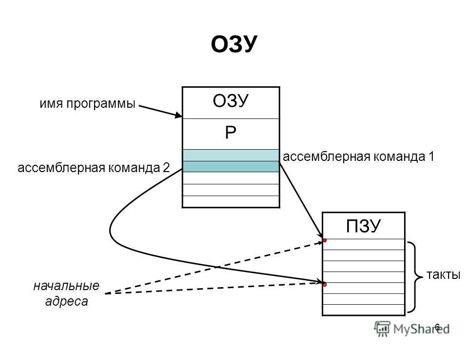 6 ОЗУ Р имя программы ассемблерная команда 1 ПЗУ ассемблерная команда 2 начальные адреса такты