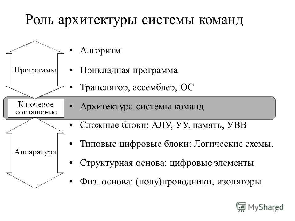 Роль архитектуры системы команд Алгоритм Программы Ключевое соглашение Аппаратура Прикладная программа Транслятор, ассемблер, ОС Архитектура системы команд Сложные блоки: АЛУ, УУ, память, УВВ Типовые цифровые блоки: Логические схемы. Структурная осно