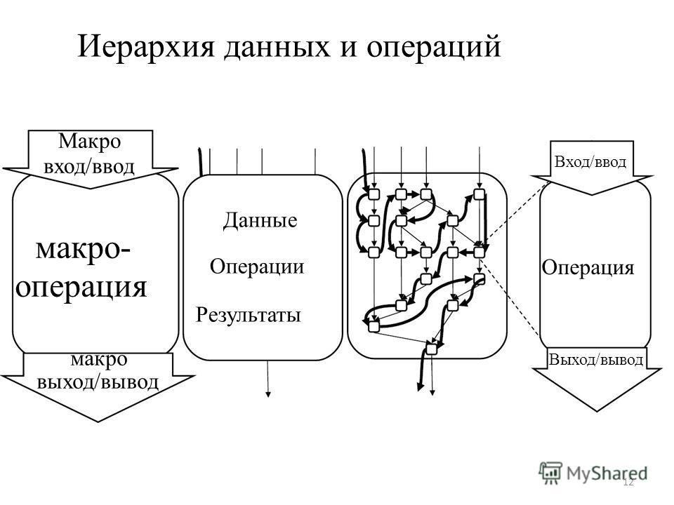 Иерархия данных и операций Макро вход/ввод Вход/ввод макро- операция макро выход/вывод Данные Операции Результаты Операция Выход/вывод 12