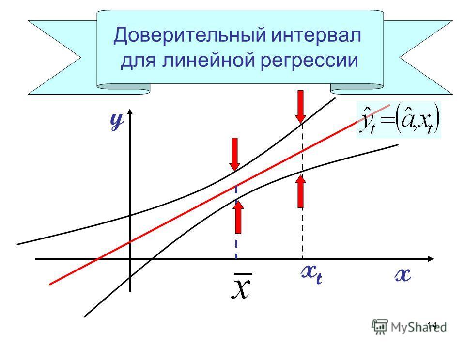 14 Доверительный интервал для линейной регрессии x y xtxt