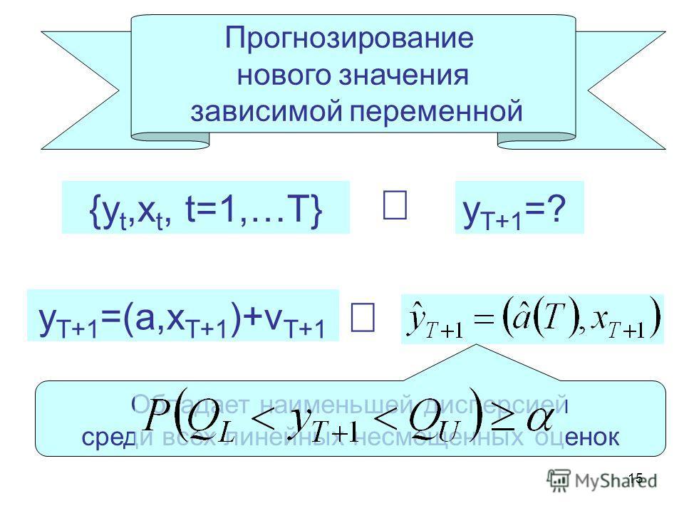 15 Прогнозирование нового значения зависимой переменной {y t,x t, t=1,…T} y T+1 =? y T+1 =(a,x T+1 )+v T+1 Обладает наименьшей дисперсией среди всех линейных несмещенных оценок