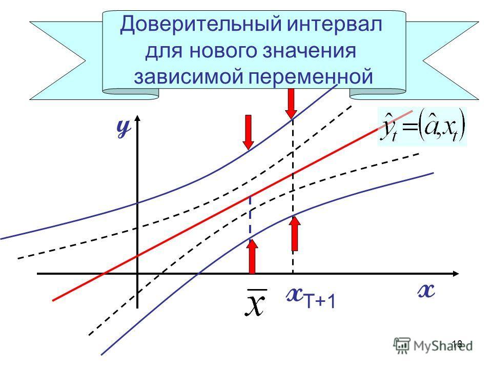 18 x y Доверительный интервал для нового значения зависимой переменной x T+1