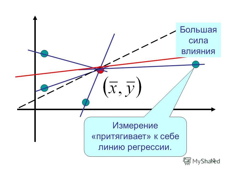 12 Измерение «притягивает» к себе линию регрессии. Большая сила влияния